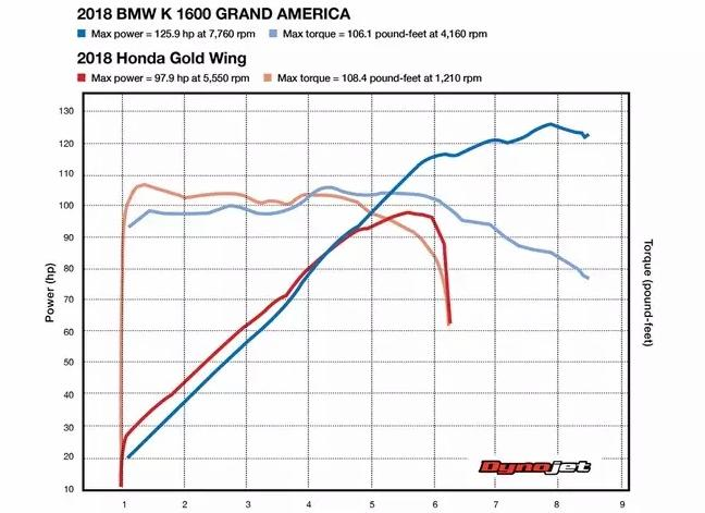 Люкс туреры 2018: Honda Goldwing Tour против BMW K1600B Grand America