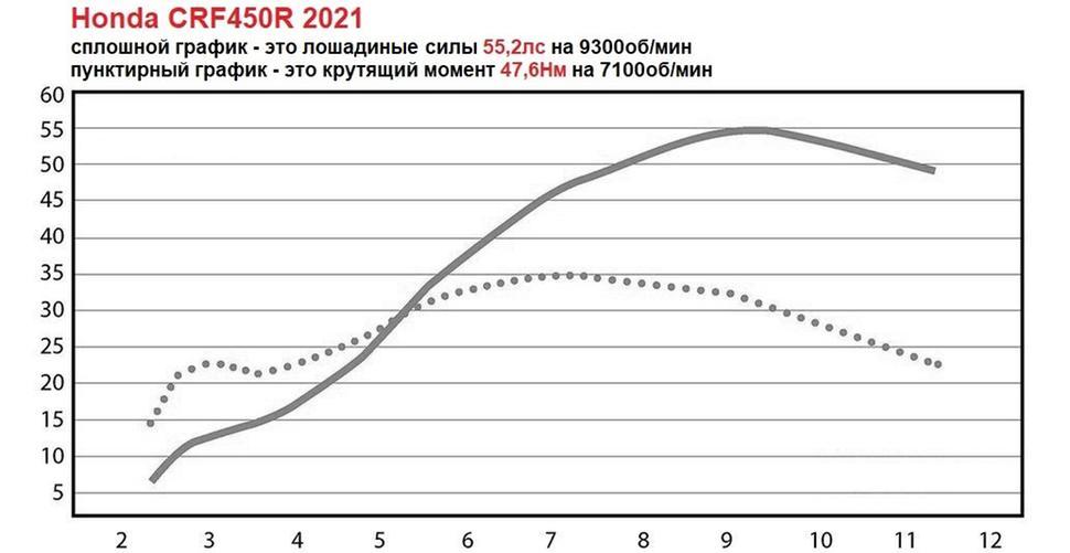 Мощность Honda CRF450R 2021. Диностенд