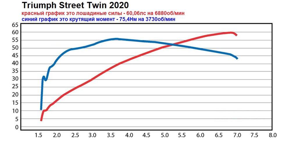 Мощность Triumph Street Twin 2020. Диностенд