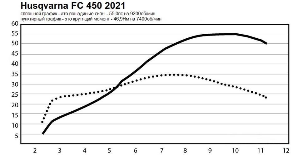 Мощность Husqvarna FC 450 2021. Диностенд