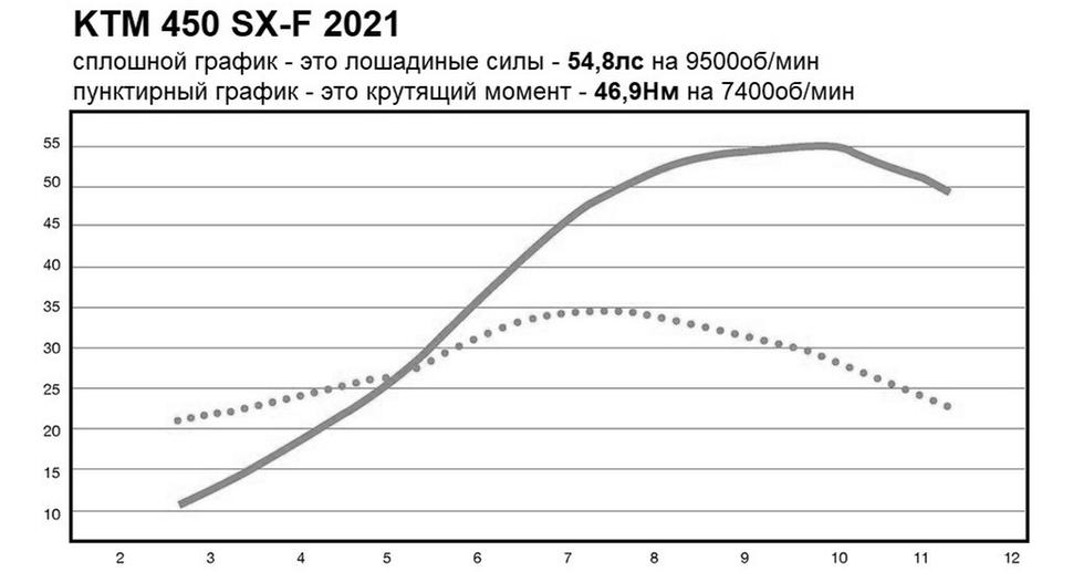 Мощность KTM 450 SX-F 2021. Диностенд