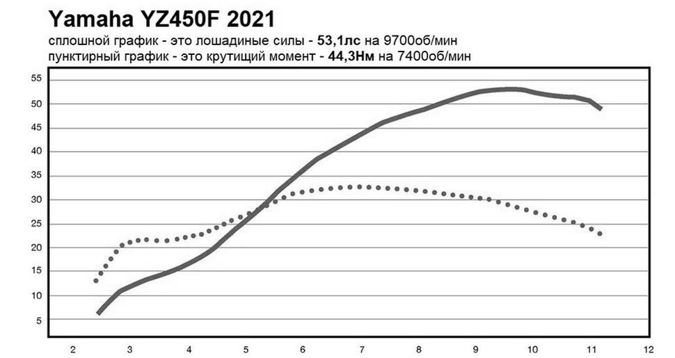 Мощность Yamaha YZ450F 2021. Диностенд