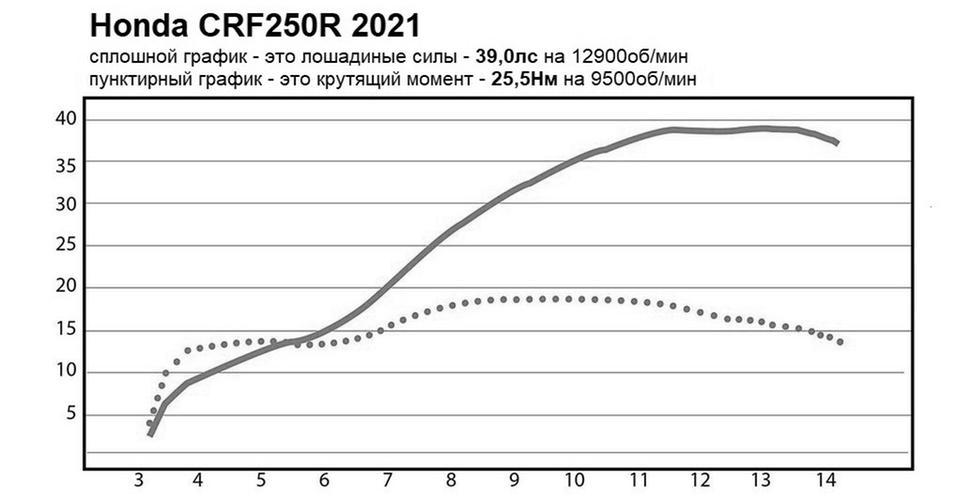 Мощность Honda CRF250R 2021. Диностенд