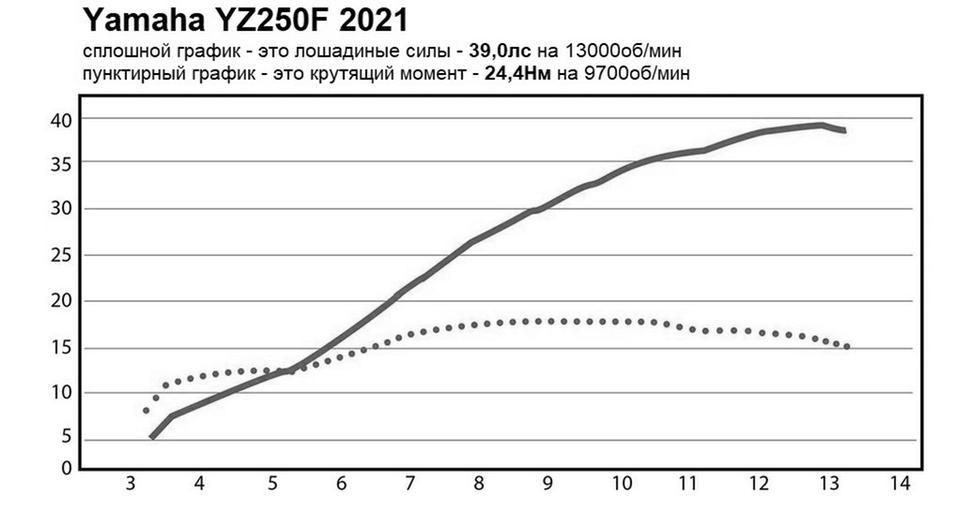 Мощность Yamaha YZ250F 2021. Диностенд