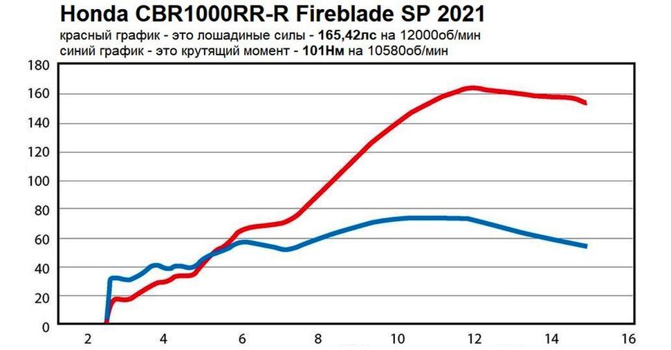 Мощность Honda CBR1000RR-R Fireblade SP 2021. Диностенд