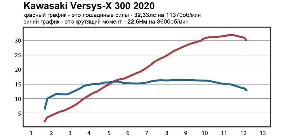 Мощность Kawasaki Versys-X 300 2020. Диностенд