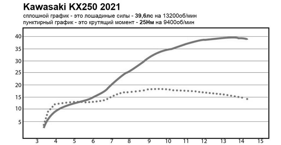 Мощность Kawasaki KX250 2021. Диностенд