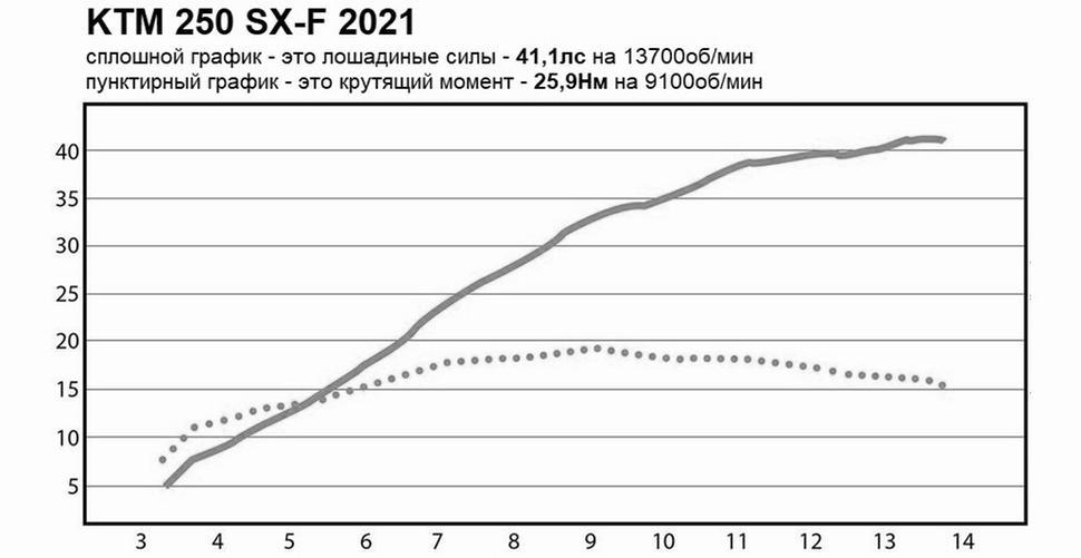 Мощность KTM 250 SX-F 2021. Диностенд