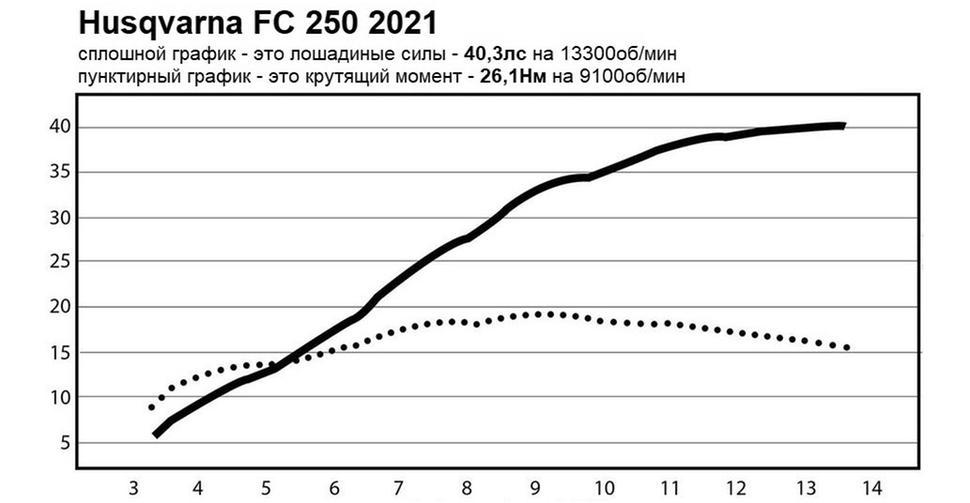Мощность Husqvarna FC 250 2021. Диностенд